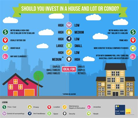 condo vs house house vs condo which is a better investment infographic kmc mag group inc