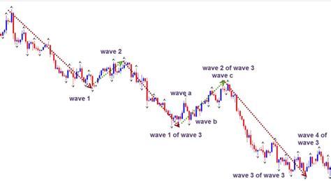 pattern analysis wave trading forex markets using elliott wave analysis