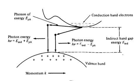 germanium vs silicon band gap 3 indirect semiconductors solarwiki