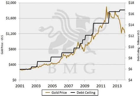 What Is A Debt Ceiling Definition by News About Gold Price Silver Price Gold Stocks Silver