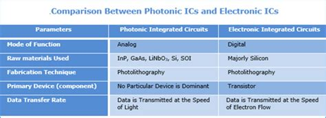 photonic integrated circuit seminar report seminar report on photonic integrated circuits 28 images photonic integrated circuit