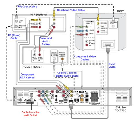 home theater system diagram to connect tv cable home