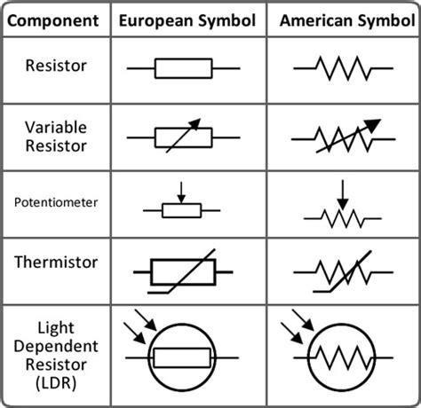 simbol sebuah resistor simbol resistor yang terdapat pada rangkaian elektronika 187 skemaku