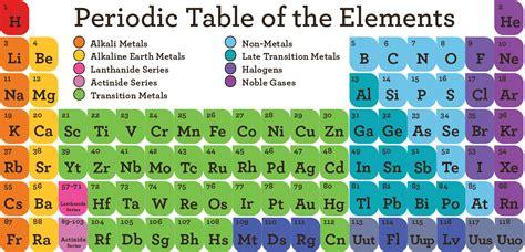 Periodic Table Puzzle by Flipstir Puzzle Scientificsonline