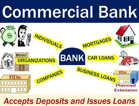origin of bank commercial bank definition and meaning market business