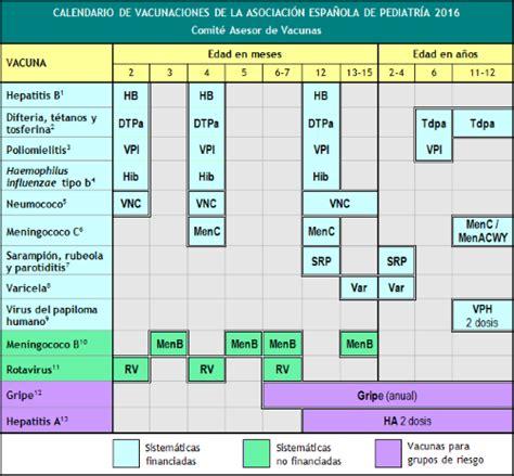 Calendario Colombia Año 2018 Calendario De Vacunaciones 2016 De La Aep Informaci 243 N