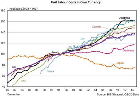 Search For In Other Countries Chart Labour Costs In Australia Compared To Other Countries Business Insider