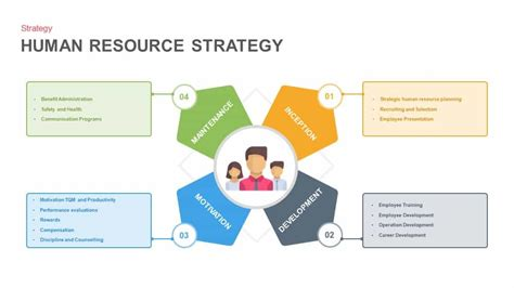 human resources strategic planning template gallery of human resource planning framework powerpoint