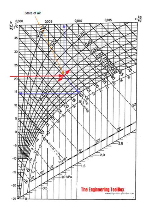 Nitrogen Mollier Diagram
