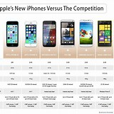 Image result for iphone 5s comparison