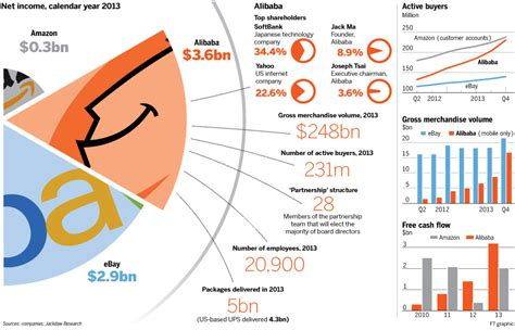 alibaba ownership アリババ ipo史上最大規模の250億ドル 2 5兆円 資金調達 時価総額2300億ドル 23兆円 ソフトバンクに8兆円