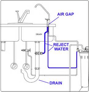 How Does A Water Faucet Work Air Gap And Non Air Gap R O Faucets 183 Waterfilterexperts Com
