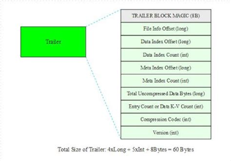 file format key value hfile a block indexed file format to store sorted key