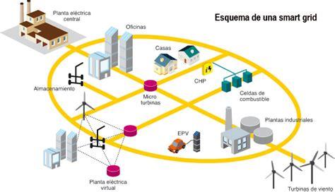 imagenes de sistemas inteligentes redes inteligentes smart grid constructor el 233 ctrico