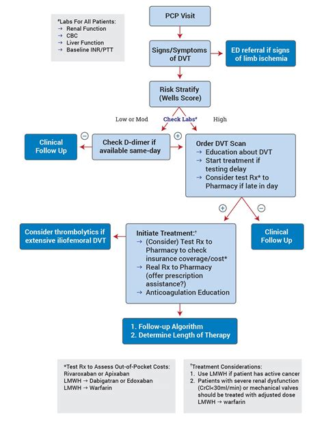 healthcare flowchart healthcare flowchart 28 images healthcare flowchart