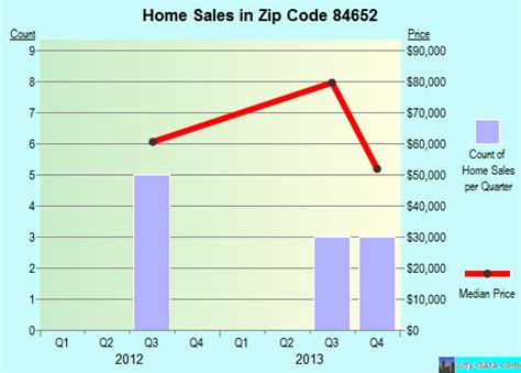 redmond ut zip code 84652 real estate home value