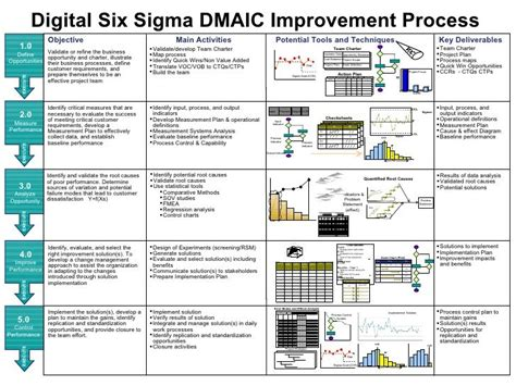 Colorado State Mba Roadmap by Digital Six Sigma Dmaic Improvement Process Objective