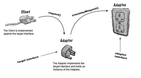software design pattern adapter objects by design interview with eric freeman