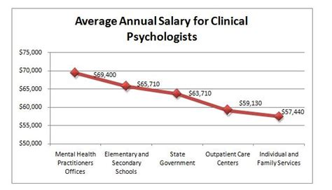 therapist salary with masters best colleges in india for masters in clinical psychology