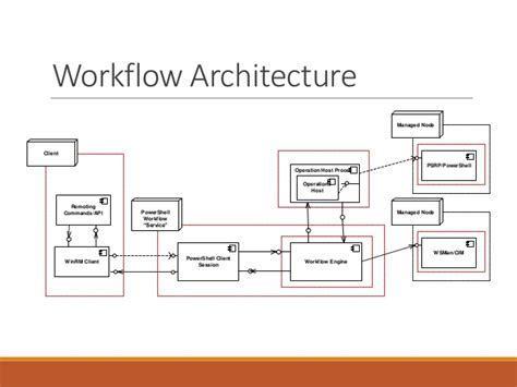 activity workflow engine intro to powershell workflow