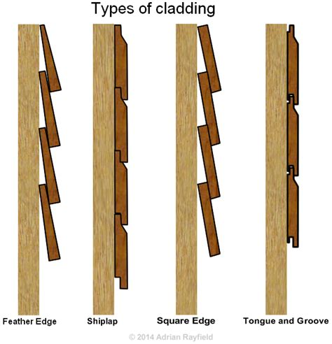 How To Fix Shiplap Cladding fixing cedar cladding search pinteres