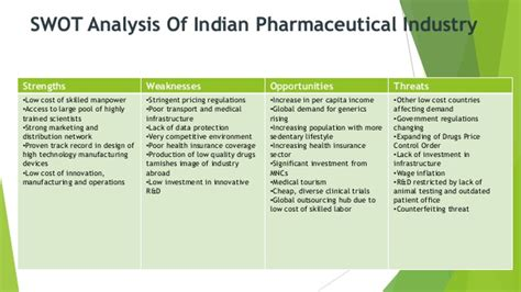 Mba Swot Analysis Of Pharmaceutical Industry by Detail Of Sun Pharma Pharmaceutical Industry 2015