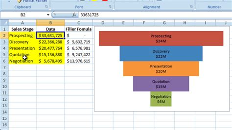 Excel Dashboard Templates How To Make A Better Excel Sales Pipeline Or Sales Funnel Chart Sales Pipeline Template