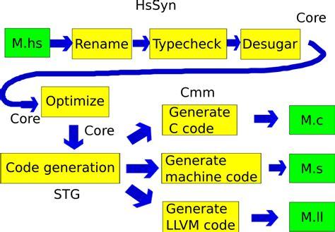 pattern matching programming languages glasgow haskell compiler