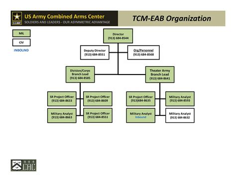 Mcc Help Desk Combined Arms Center Training Cac T Us Army Combined