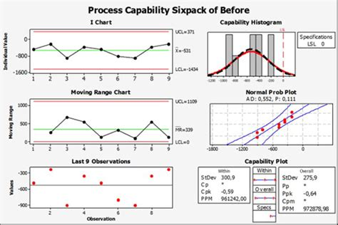 Machine Capability Study Excel Template
