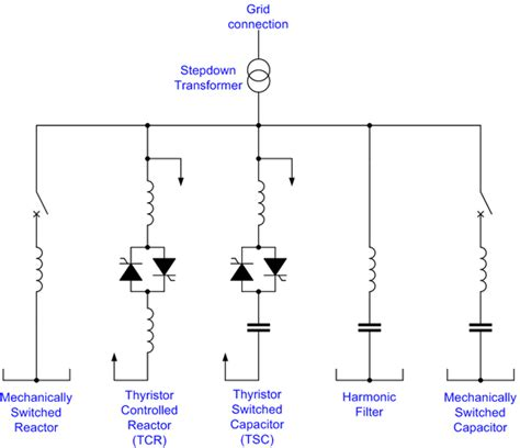 what is static capacitor cr4 thread diagram and operation of phase angle regulator which compensates reactive power