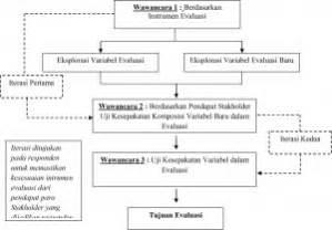 Teknik Sling Analisis Opini Publik Teknik Analisa Delphi Dalam Evaluasi Oleh Luky Pradita