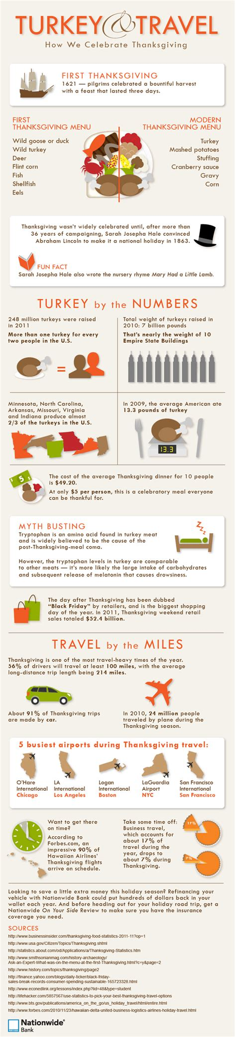 t bank turkey the celebration of thanksgiving facts and statistics