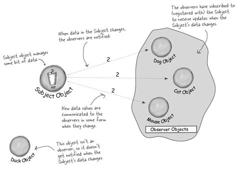 observer pattern on javascript objects and arrays steven j s min s blog observer 패턴