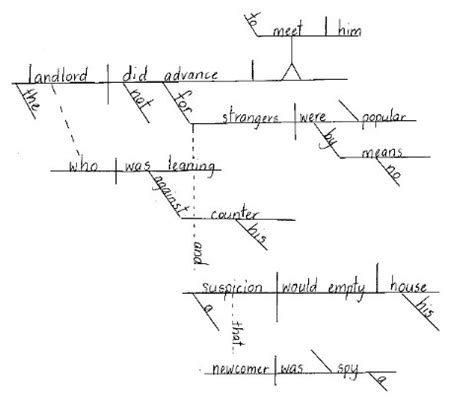 Language Arts Lesson Plan Exles Of Lesson Plans Based On Literature Sentence Diagram Template