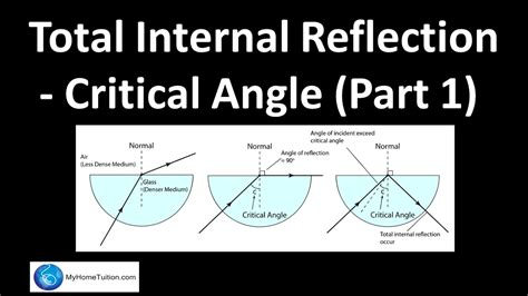 diagram of critical angle total reflection critical angle part 1