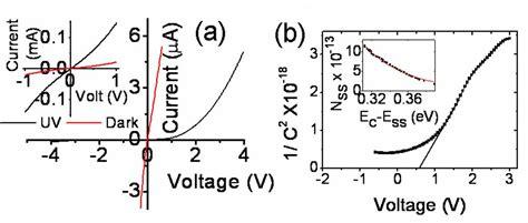 zero bias schottky diode detector circuit junction properties and applications of zno single nanowire based schottky diode intechopen