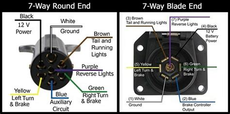 7 way tractor trailer wiring diagram wiring diagram with