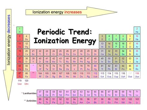 ionization energy periodic table periodic trends ppt