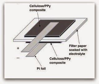 Paper Battery In The Works by Paper Battery Seminar Report Ppt Pdf Doc Presentation