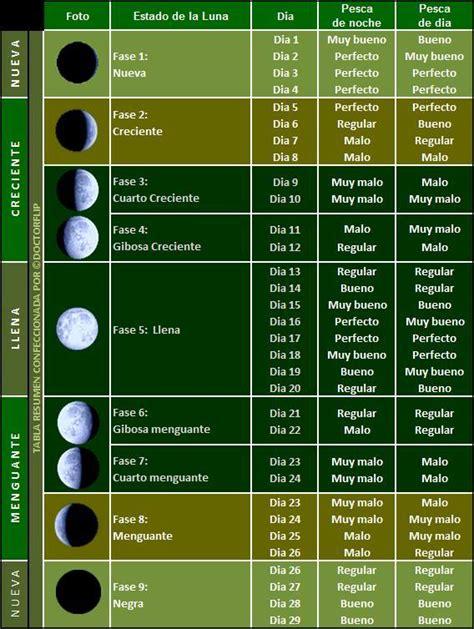 Calendario Lunar Abril 2017 Mexico Calendario Lunar De Pesca 2017 Pescador Deportivo
