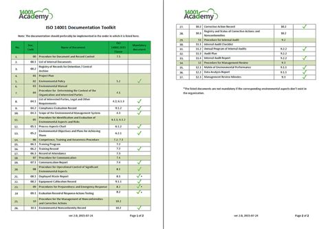 Iso 14001 2015 Documentation Toolkit Iso Document Template