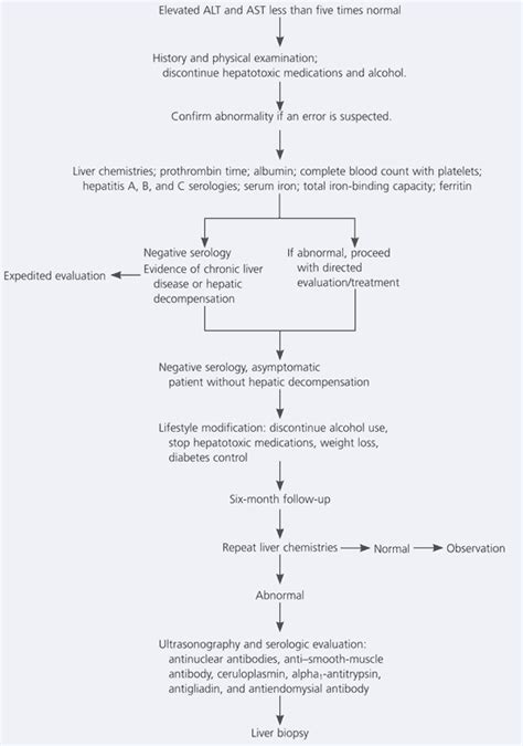 Alat Skin Test mildly elevated liver transaminase levels in the