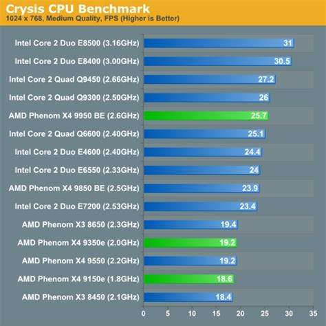 processor bench marks gaming performance amd s phenom x4 9950 9350e and 9150e