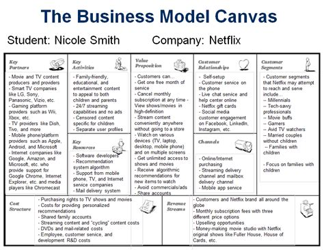 Mba Business Canvas by Netflix And Business Model Canvassing Designed Sealed