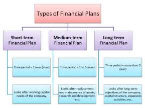 Types Meaning by What Is Financial Planning Meaning Types Of Financial Plans
