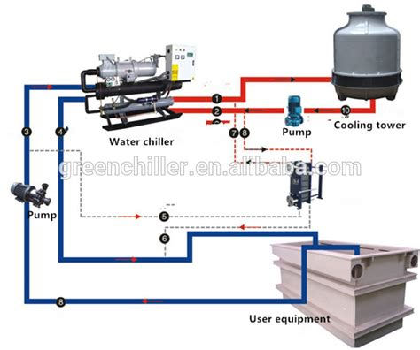water cooled chiller industrial water cooled chiller with water tank and water
