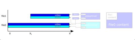 videotestsrc pattern gstreamer how to shift the time of rendering of one st