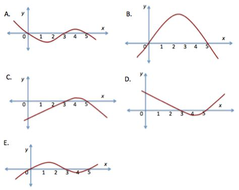 sketching the graph of the derivative of a function math