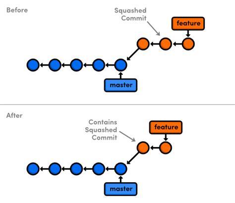 tutorial git rebase rewriting history with git rebase